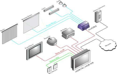 integração e controlo de sistemas em auditorios e anfiteatros